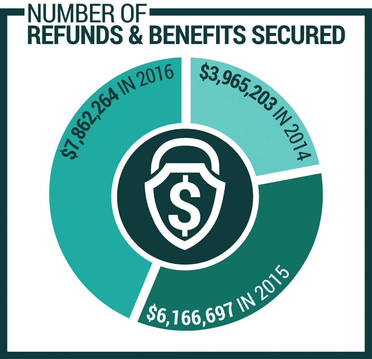 Number of Refunds and Benefits Secured: $3965203 in 2014, $6166697 in 2015, and $7862263 in 2016