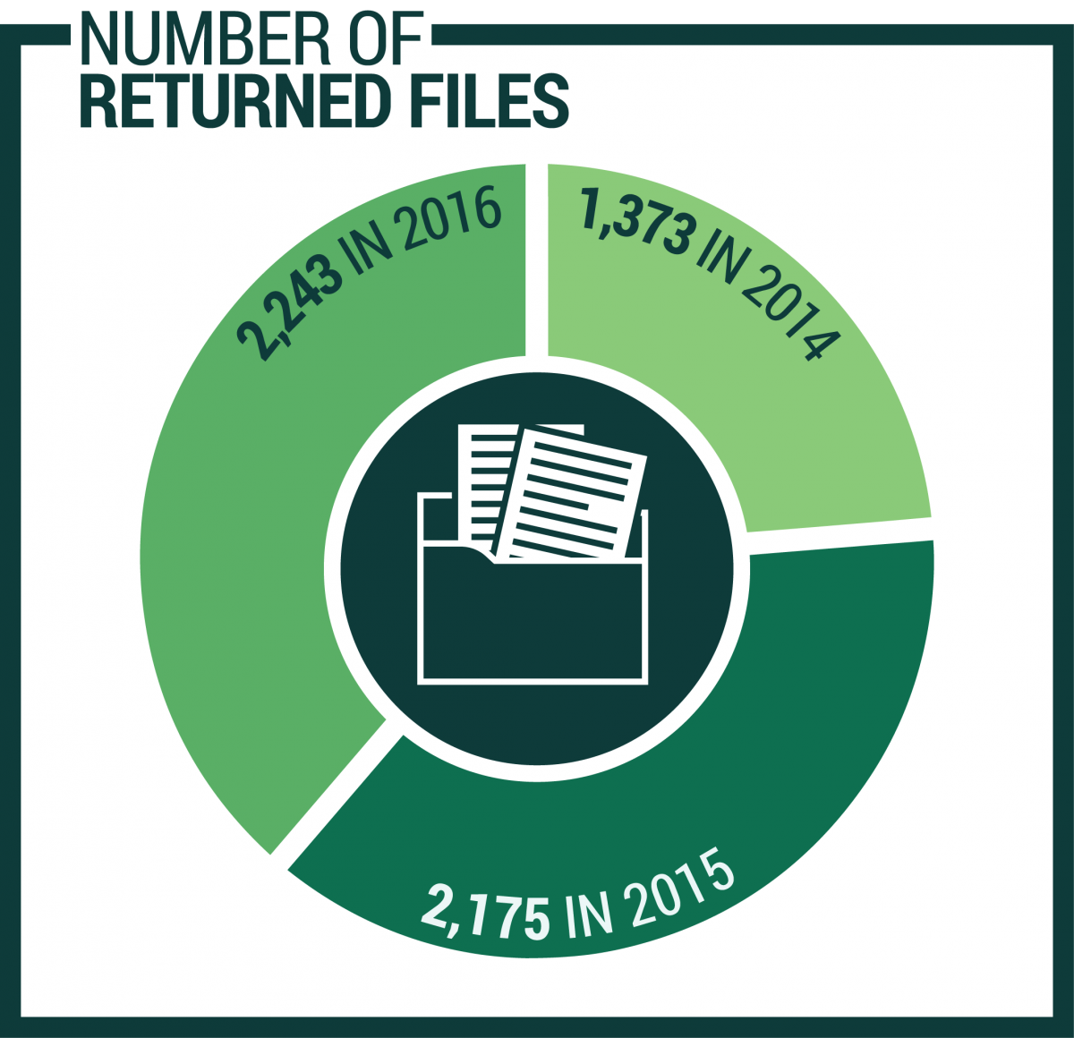 Number of Returned Files: 1371 in 2014, 2175 in 2015, and 2243 in 2016