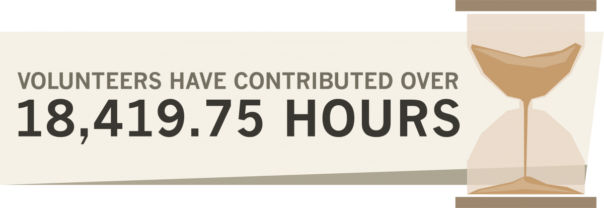 Volunteers have contributed 18419.75 hours